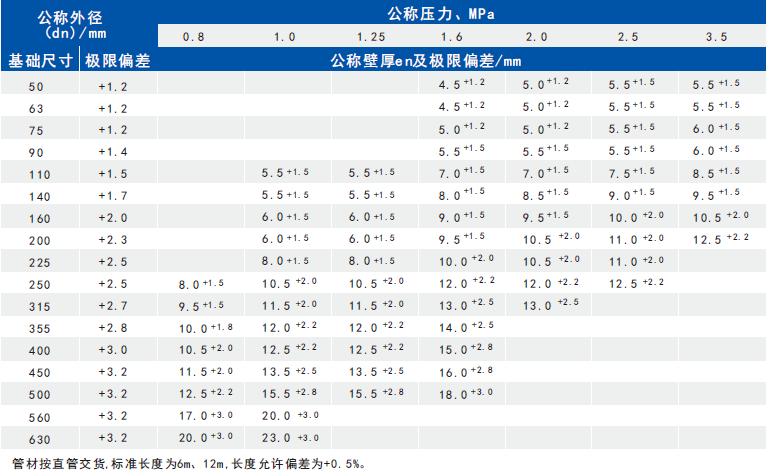 深圳钢丝网骨架管DN50-DN630各压力给水管